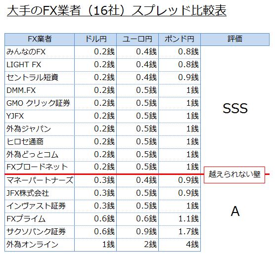ドル円のスプレッドで評価した場合の比較表