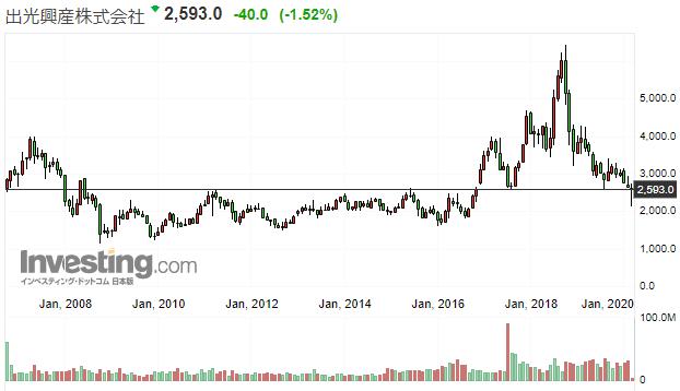 出光興産の株価推移