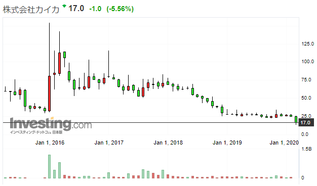 カイカの株価推移