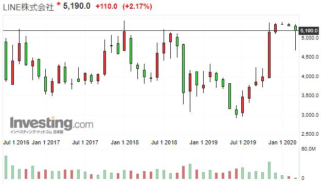 ラインの株価推移