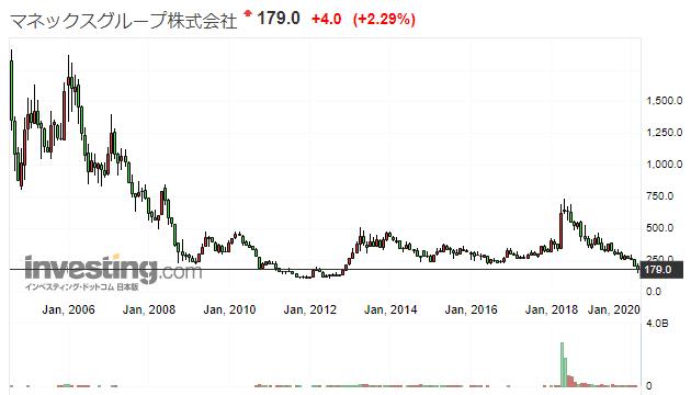 マネックス株価推移