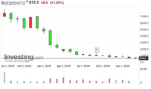 MTGの株価