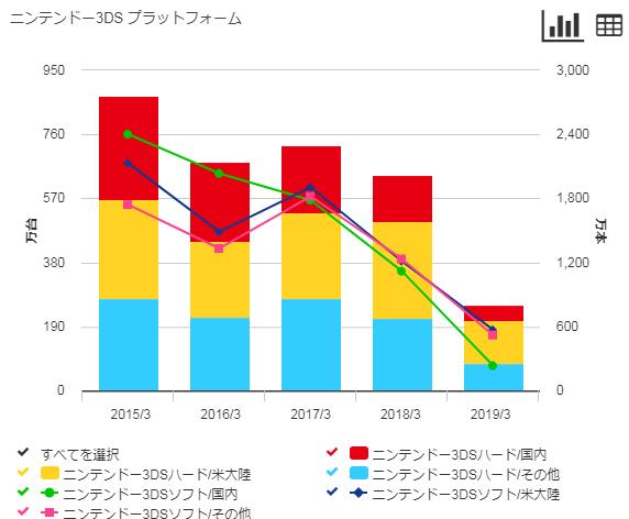任天堂3DSの販売数量