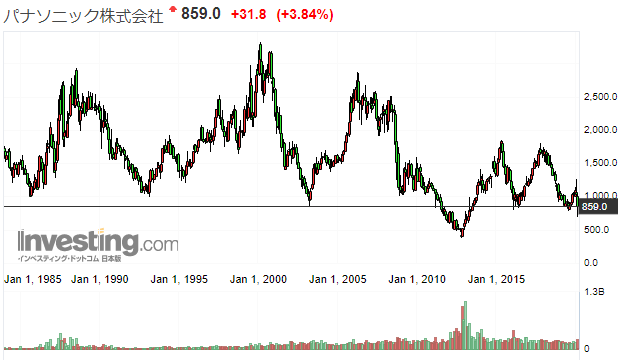 パナソニックの株価推移