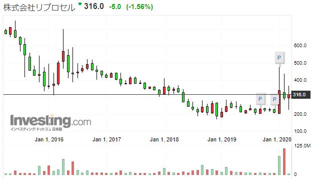 リプロセルの株価推移