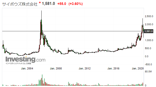サイボウズの株価推移