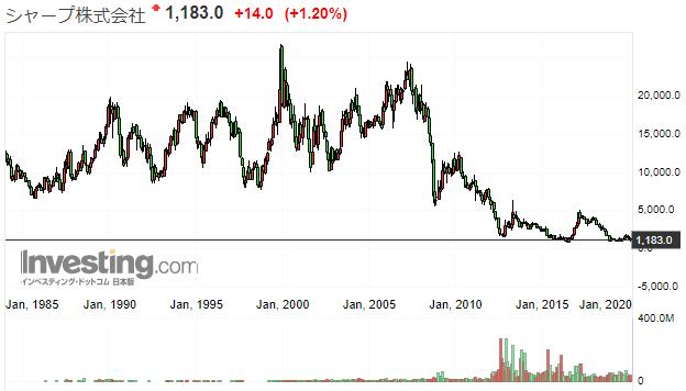 シャープの株価推移
