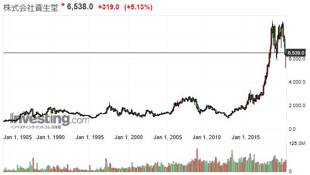 資生堂の株価推移
