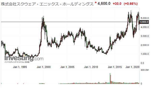 スクエニの株価推移