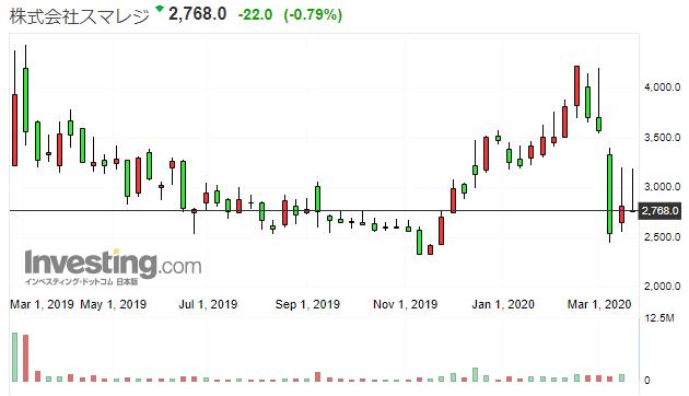 スマレジの株価推移