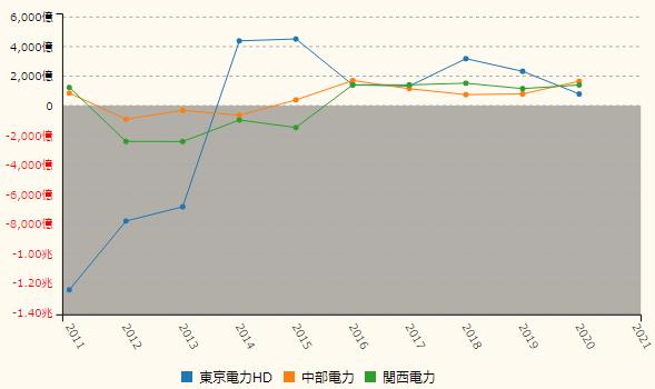 東京電力 同業他社との利益比較