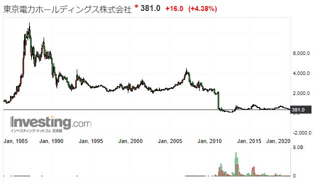 東京電力の株価推移
