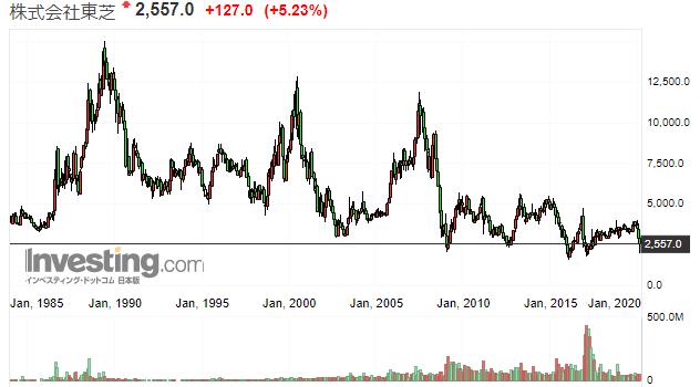 東芝の株価推移