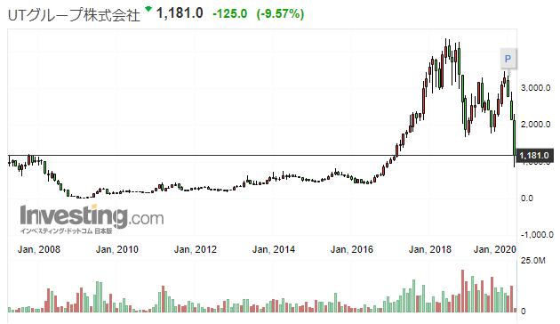 UTグループの株価推移