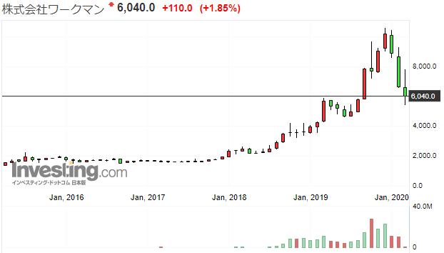 分析】ワークマンの株価予想。今後の見通しについて
