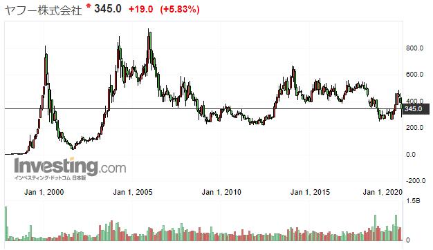yahooの株価推移