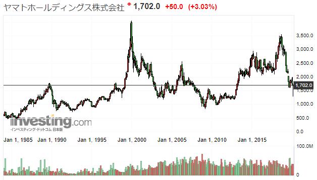 ヤマトHDの株価推移