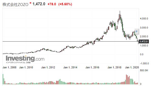 zozoの株価推移