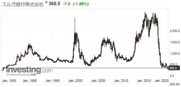 スルガ銀行の株価推移
