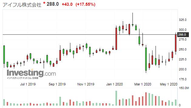 アイフルの株価