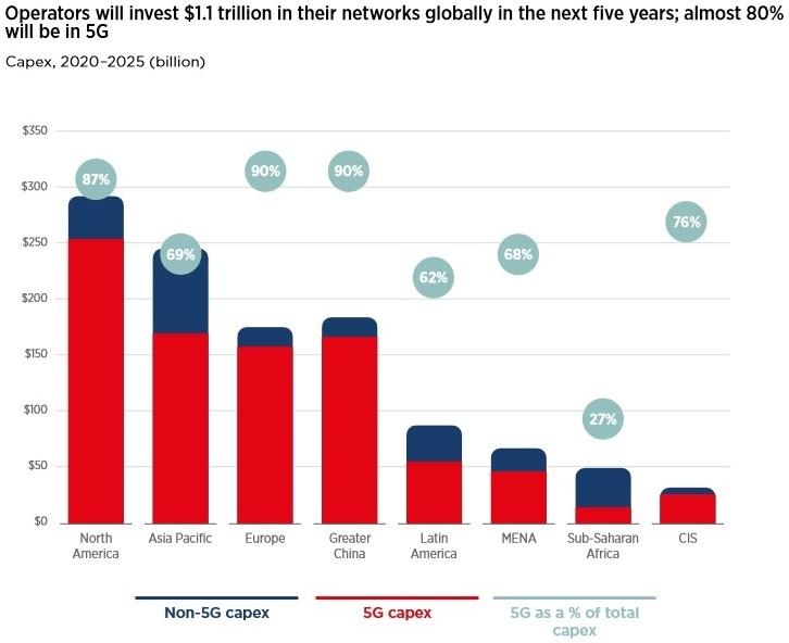 世界の5G関連投資予測