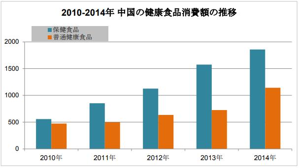 中国の健康食品市場の推移
