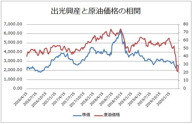 出光興産と原油価格の相関