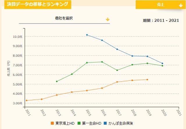 かんぽ生命と他社との売上比較