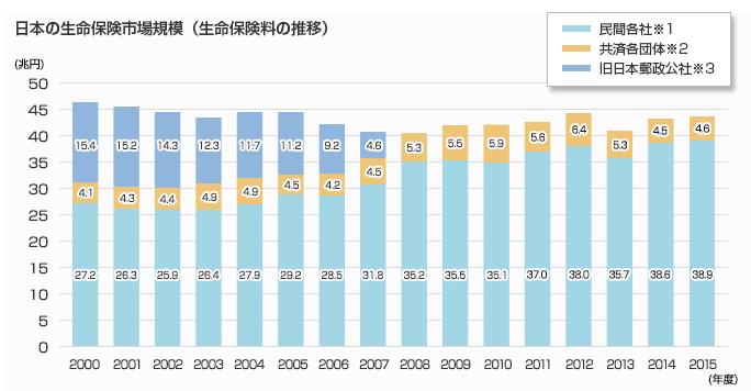 日本の生命保険市場規模の推移
