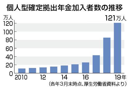 個人型確定拠出年金の加入者数推移