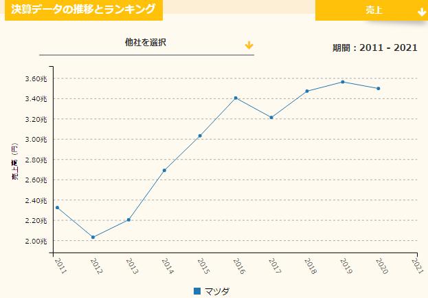 マツダ過去10年の売上推移