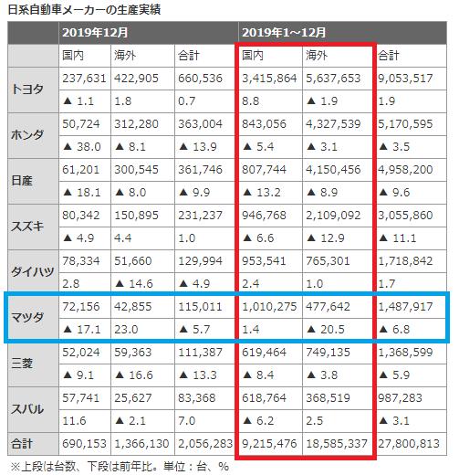 日経自動車メーカーの生産実績