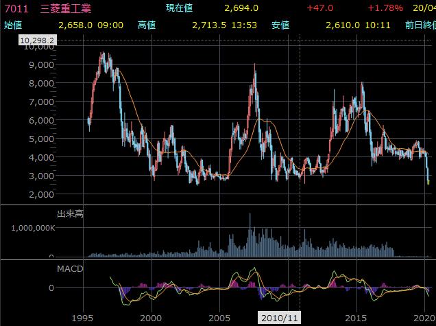三菱重工業の株価チャート