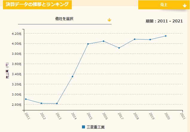 三菱重工業の2011年からの売上推移