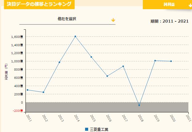 三菱重工業の売上推移