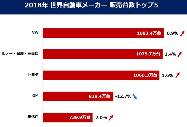 世界自動車メーカー販売台数ランキング