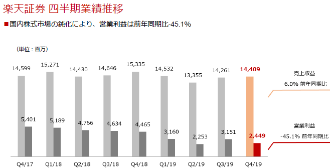楽天証券 四半期業績推移