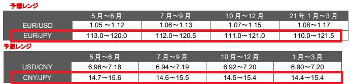 ユーロ円と人民元の為替レート予測