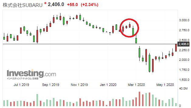 スバルの株価