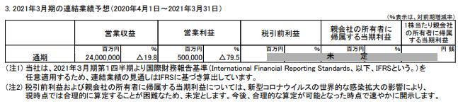 トヨタの株価予想