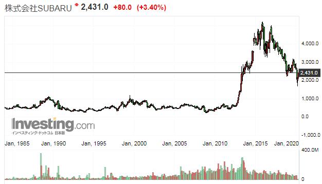 スバルの株価チャート