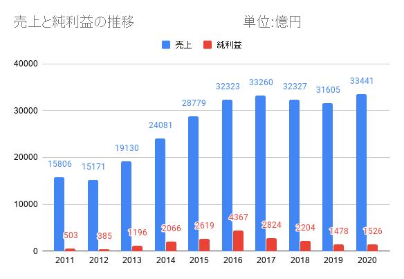 スバルの売上と利益の推移