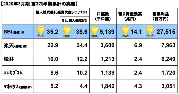 証券会社各社、口座数の比較