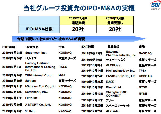 アセットマネジメント事業IPO&M&Aの推移