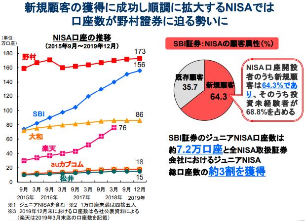 SBI証券のつみたてNISA口座の推移