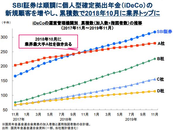 SBI証券のiDeCo口座推移