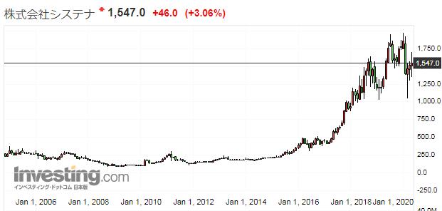 システナの株価推移
