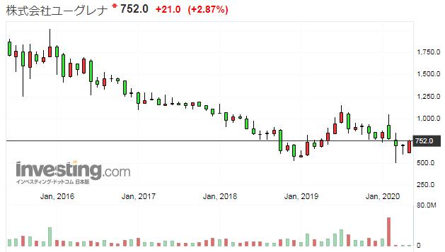 ユーグレナの株価推移