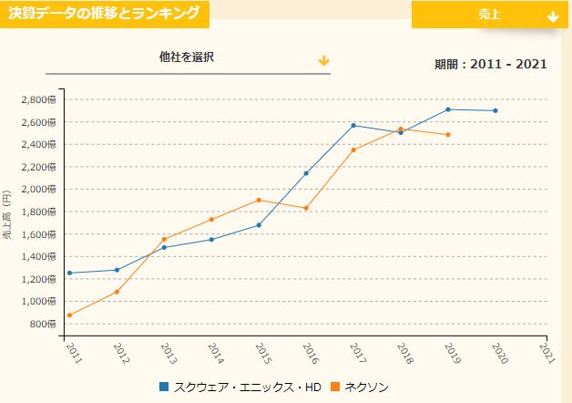 スクエニとネクソンの売上比較