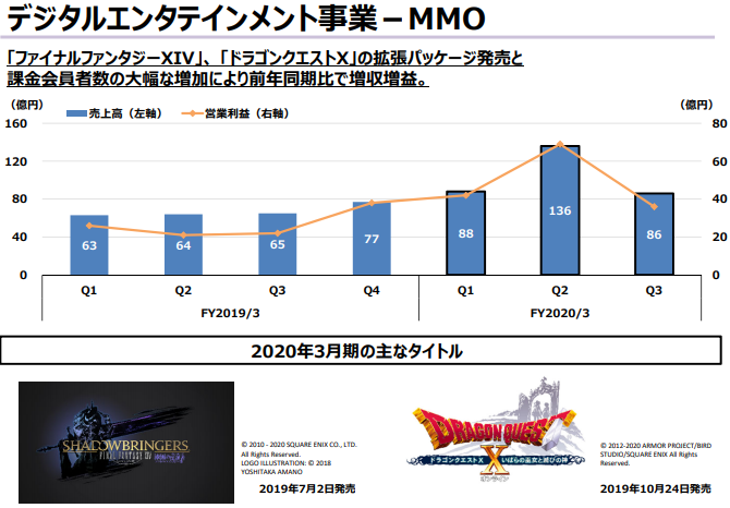 MMOの売上推移